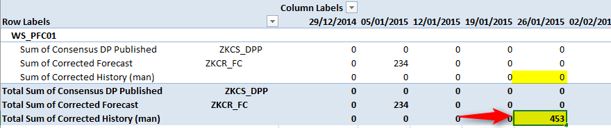 Automatic update of aggregated or disaggregated levels on data entry in a pivot table